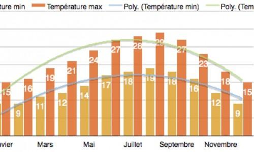 tableau temperatures lisbonne